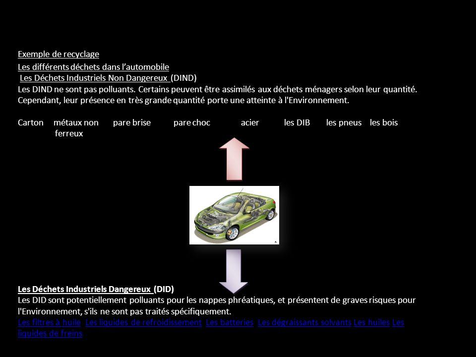 Exemple de recyclage Les différents déchets dans lautomobile Les Déchets Industriels Non Dangereux (DIND) Les DIND ne sont pas polluants. Certains peu
