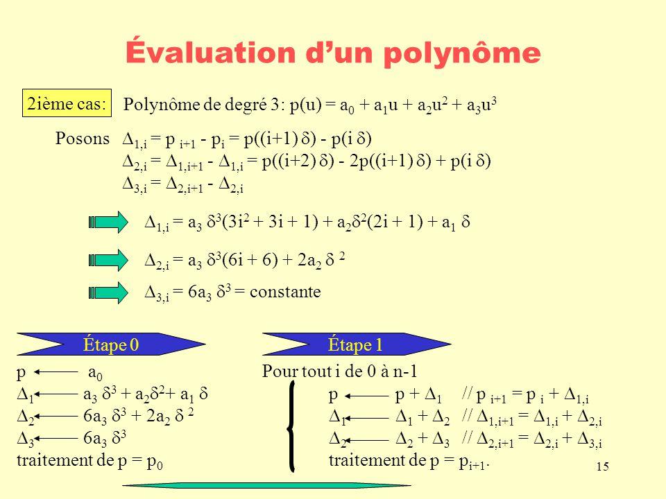 15 Évaluation dun polynôme 2ième cas: Polynôme de degré 3: p(u) = a 0 + a 1 u + a 2 u 2 + a 3 u 3 Posons 1,i = p i+1 - p i = p((i+1) ) - p(i ) 2,i = 1,i+1 - 1,i = p((i+2) ) - 2p((i+1) ) + p(i ) 3,i = 2,i+1 - 2,i 1,i = a 3 3 (3i 2 + 3i + 1) + a 2 2 (2i + 1) + a 1 2,i = a 3 3 (6i + 6) + 2a 2 2 3,i = 6a 3 3 = constante Étape 0 p a 0 1 a 3 3 + a 2 2 + a 1 2 6a 3 3 + 2a 2 2 3 6a 3 3 traitement de p = p 0 Étape 1 Pour tout i de 0 à n-1 pp + 1 // p i+1 = p i + 1,i 1 1 + 2 // 1,i+1 = 1,i + 2,i 2 2 + 3 // 2,i+1 = 2,i + 3,i traitement de p = p i+1.