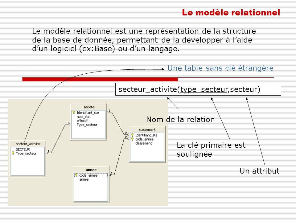 Le modèle relationnel Le modèle relationnel est une représentation de la structure de la base de donnée, permettant de la développer à laide dun logiciel (ex:Base) ou dun langage.