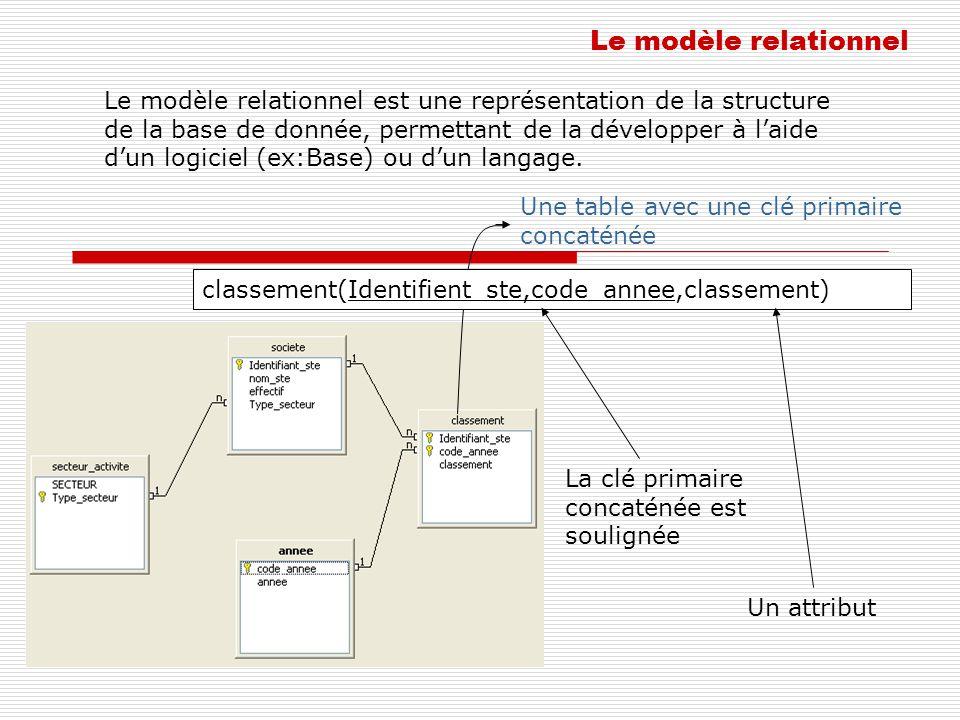 Le modèle relationnel Le modèle relationnel est une représentation de la structure de la base de donnée, permettant de la développer à laide dun logic