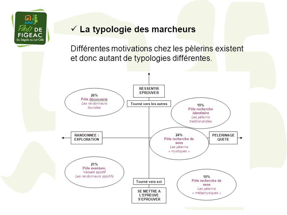 La typologie des marcheurs Différentes motivations chez les pèlerins existent et donc autant de typologies différentes.