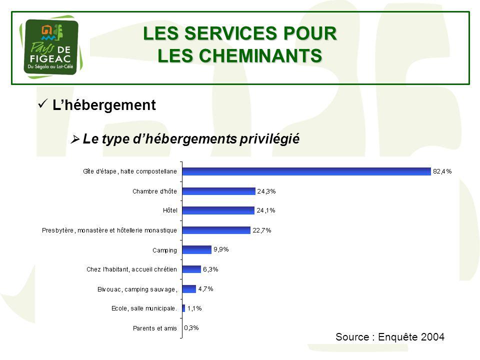 LES SERVICES POUR LES CHEMINANTS Lhébergement Le type dhébergements privilégié Source : Enquête 2004