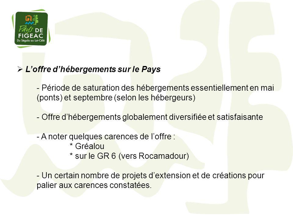 Loffre dhébergements sur le Pays - Période de saturation des hébergements essentiellement en mai (ponts) et septembre (selon les hébergeurs) - Offre d