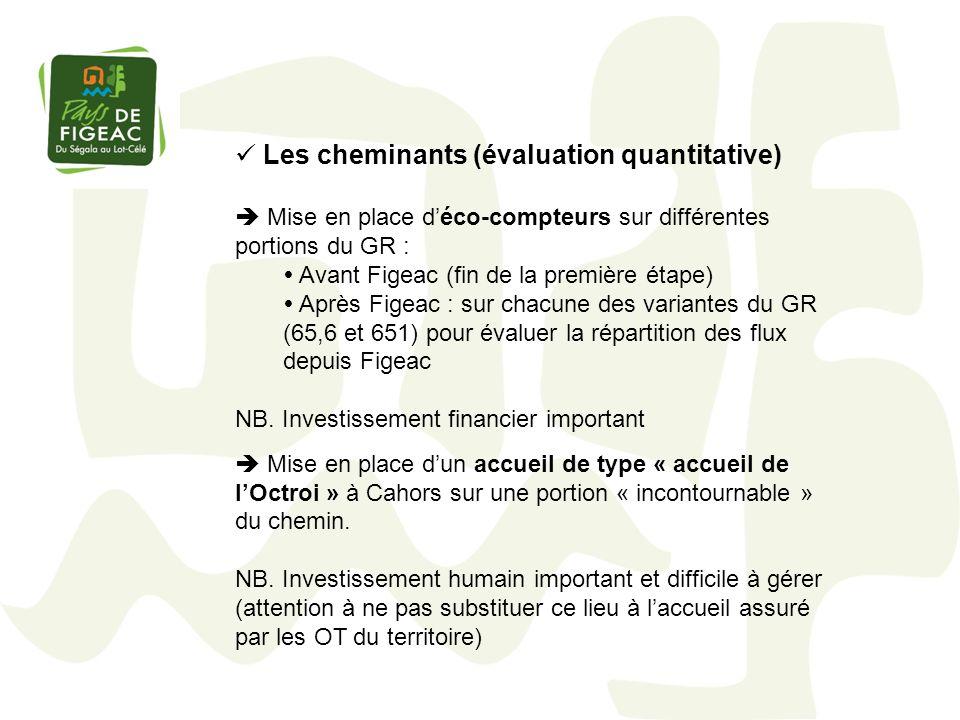 Les cheminants (évaluation quantitative) Mise en place déco-compteurs sur différentes portions du GR : Avant Figeac (fin de la première étape) Après F