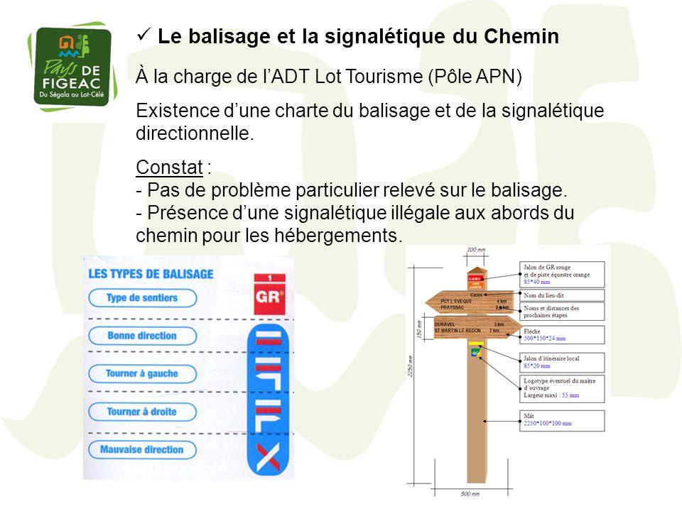 Le balisage et la signalétique du Chemin À la charge de lADT Lot Tourisme (Pôle APN) Existence dune charte du balisage et de la signalétique direction