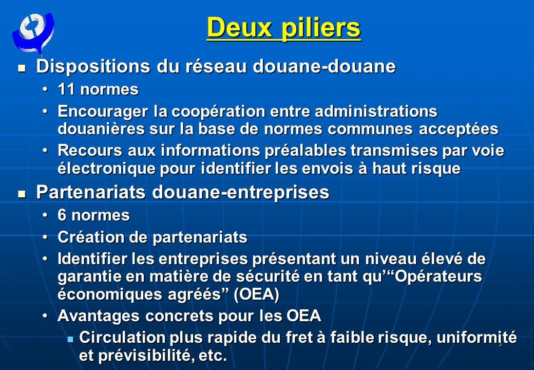 5 Deux piliers  Dispositions du réseau douane-douane •11 normes •Encourager la coopération entre administrations douanières sur la base de normes com