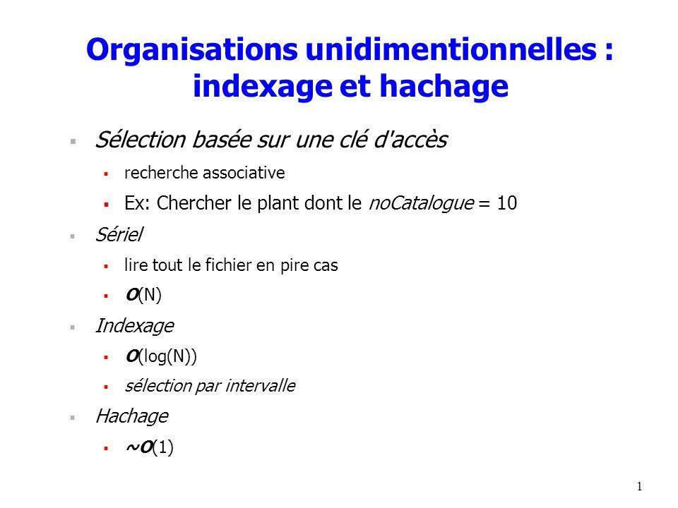 1 Organisations unidimentionnelles : indexage et hachage  Sélection basée sur une clé d accès  recherche associative  Ex: Chercher le plant dont le noCatalogue = 10  Sériel  lire tout le fichier en pire cas  O(N)  Indexage  O(log(N))  sélection par intervalle  Hachage  ~O(1)
