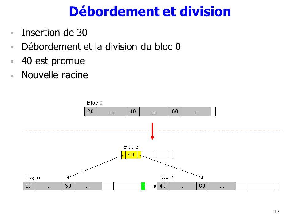 13 Débordement et division  Insertion de 30  Débordement et la division du bloc 0  40 est promue  Nouvelle racine