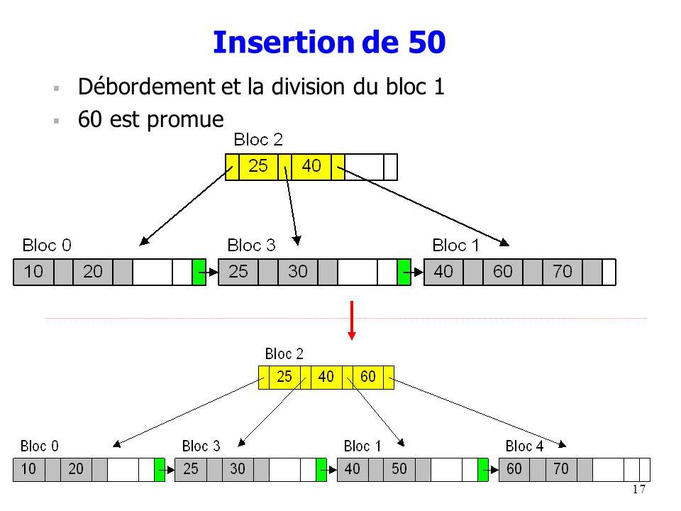 17 Insertion de 50  Débordement et la division du bloc 1  60 est promue