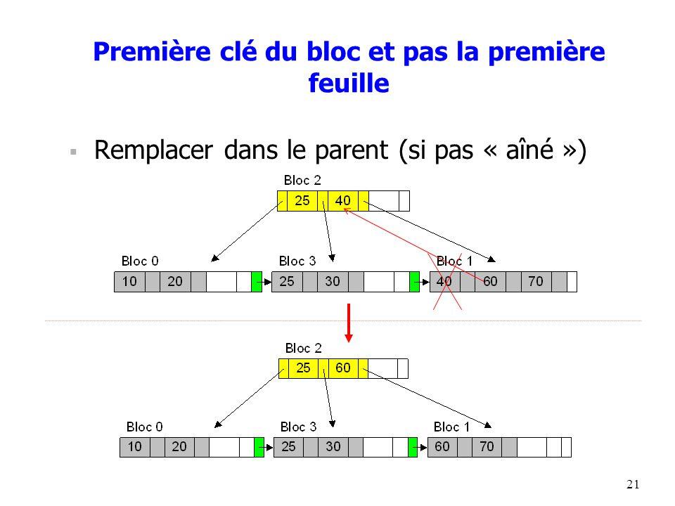 21 Première clé du bloc et pas la première feuille  Remplacer dans le parent (si pas « aîné »)