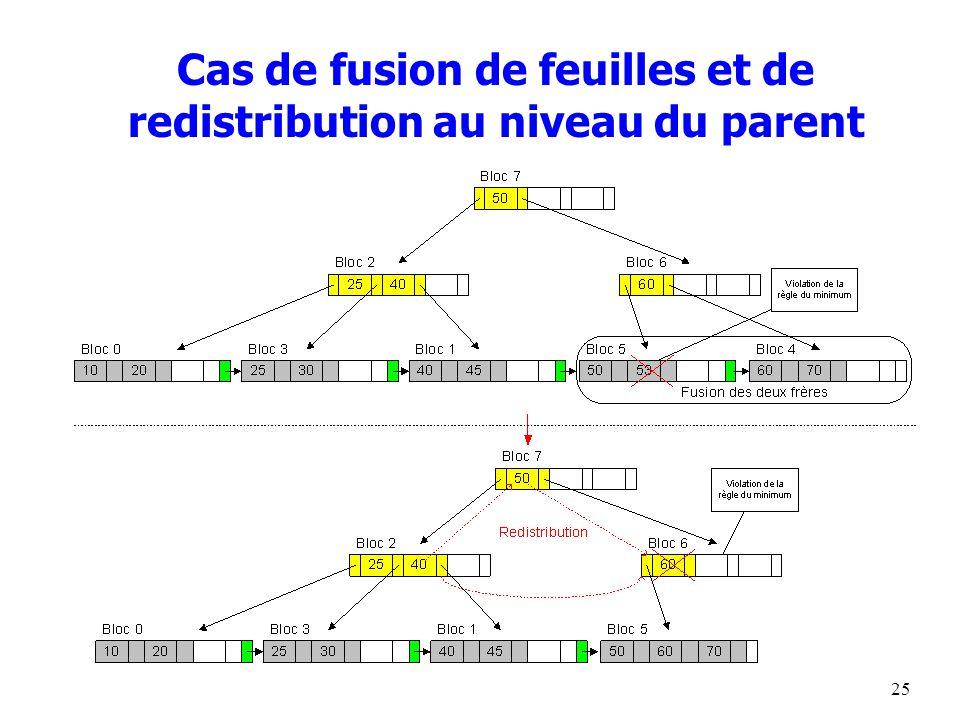 25 Cas de fusion de feuilles et de redistribution au niveau du parent