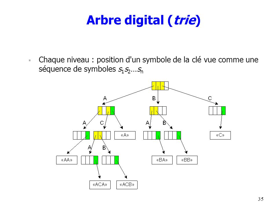 35 Arbre digital (trie)  Chaque niveau : position d un symbole de la clé vue comme une séquence de symboles s 1 s 2 …s n
