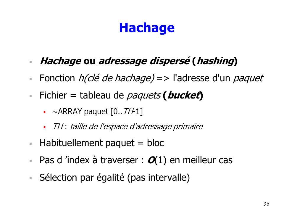 36 Hachage  Hachage ou adressage dispersé (hashing)  Fonction h(clé de hachage) => l adresse d un paquet  Fichier = tableau de paquets (bucket)  ~ARRAY paquet [0..TH-1]  TH : taille de l espace d adressage primaire  Habituellement paquet = bloc  Pas d 'index à traverser : O(1) en meilleur cas  Sélection par égalité (pas intervalle)