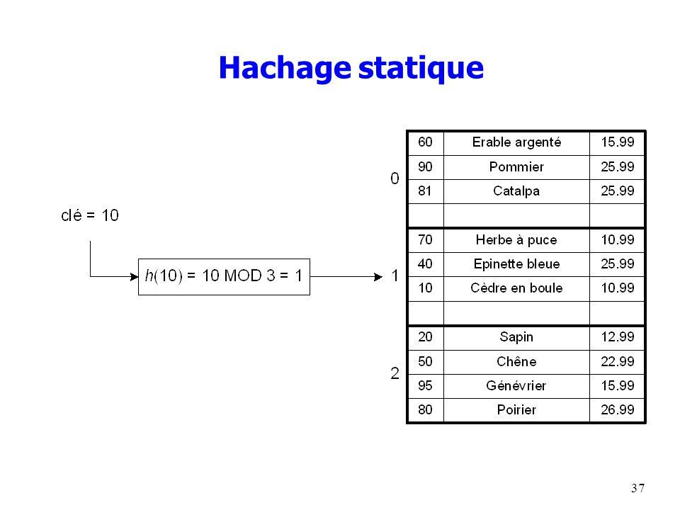 37 Hachage statique