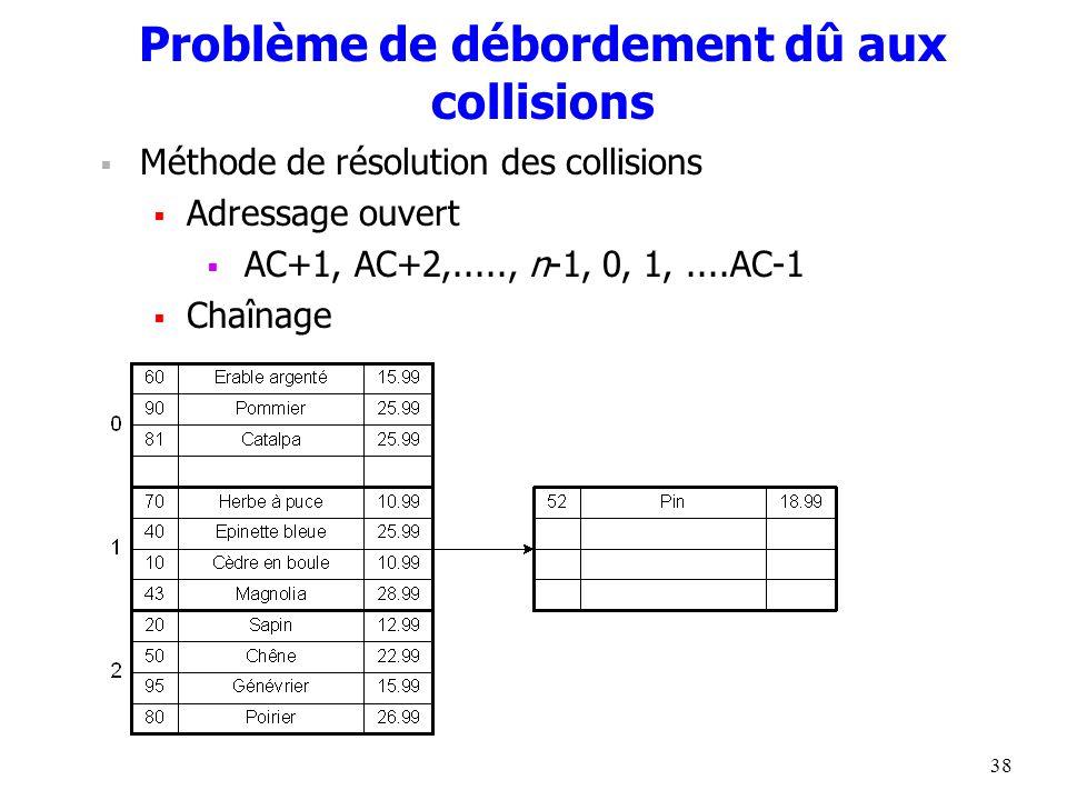 38 Problème de débordement dû aux collisions  Méthode de résolution des collisions  Adressage ouvert  AC+1, AC+2,....., n-1, 0, 1,....AC-1  Chaînage