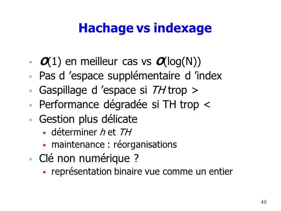 40 Hachage vs indexage  O(1) en meilleur cas vs O(log(N))  Pas d 'espace supplémentaire d 'index  Gaspillage d 'espace si TH trop >  Performance dégradée si TH trop <  Gestion plus délicate  déterminer h et TH  maintenance : réorganisations  Clé non numérique .