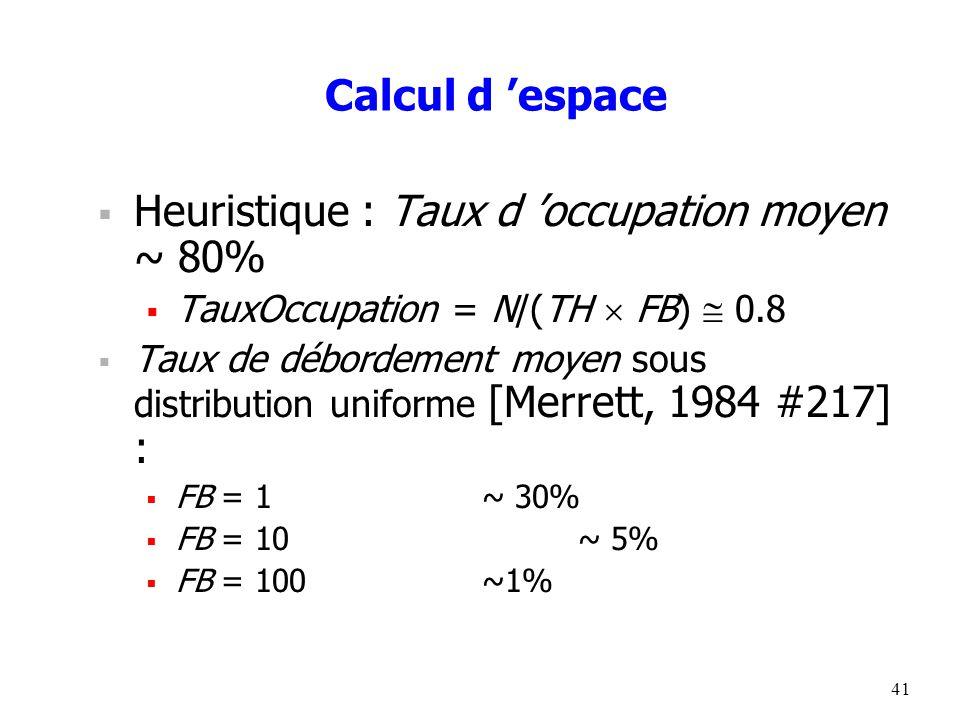 41 Calcul d 'espace  Heuristique : Taux d 'occupation moyen ~ 80%  TauxOccupation = N/(TH  FB)  0.8  Taux de débordement moyen sous distribution uniforme [Merrett, 1984 #217] :  FB = 1~ 30%  FB = 10 ~ 5%  FB = 100 ~1%