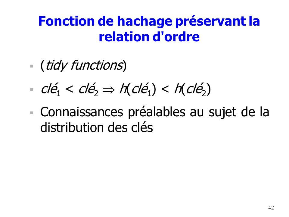42 Fonction de hachage préservant la relation d ordre  (tidy functions)  clé 1 < clé 2  h(clé 1 ) < h(clé 2 )  Connaissances préalables au sujet de la distribution des clés