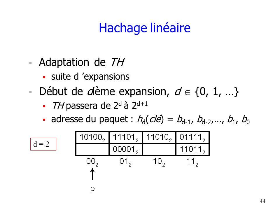 44 Hachage linéaire  Adaptation de TH  suite d 'expansions  Début de dième expansion, d  {0, 1, …}  TH passera de 2 d à 2 d+1  adresse du paquet : h d (clé) = b d-1, b d-2,…, b 1, b 0 d = 2