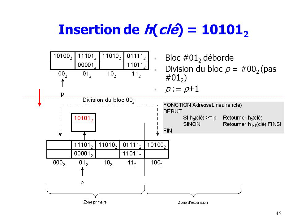 45 Insertion de h(clé) = 10101 2  Bloc #01 2 déborde  Division du bloc p = #00 2 (pas #01 2 )  p := p+1