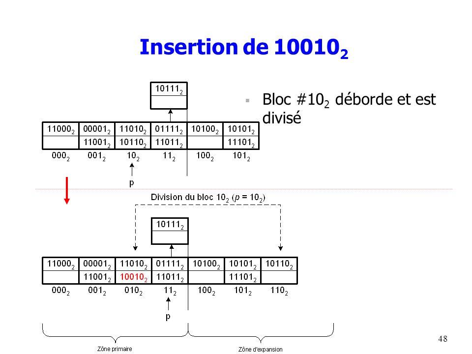 48 Insertion de 10010 2  Bloc #10 2 déborde et est divisé