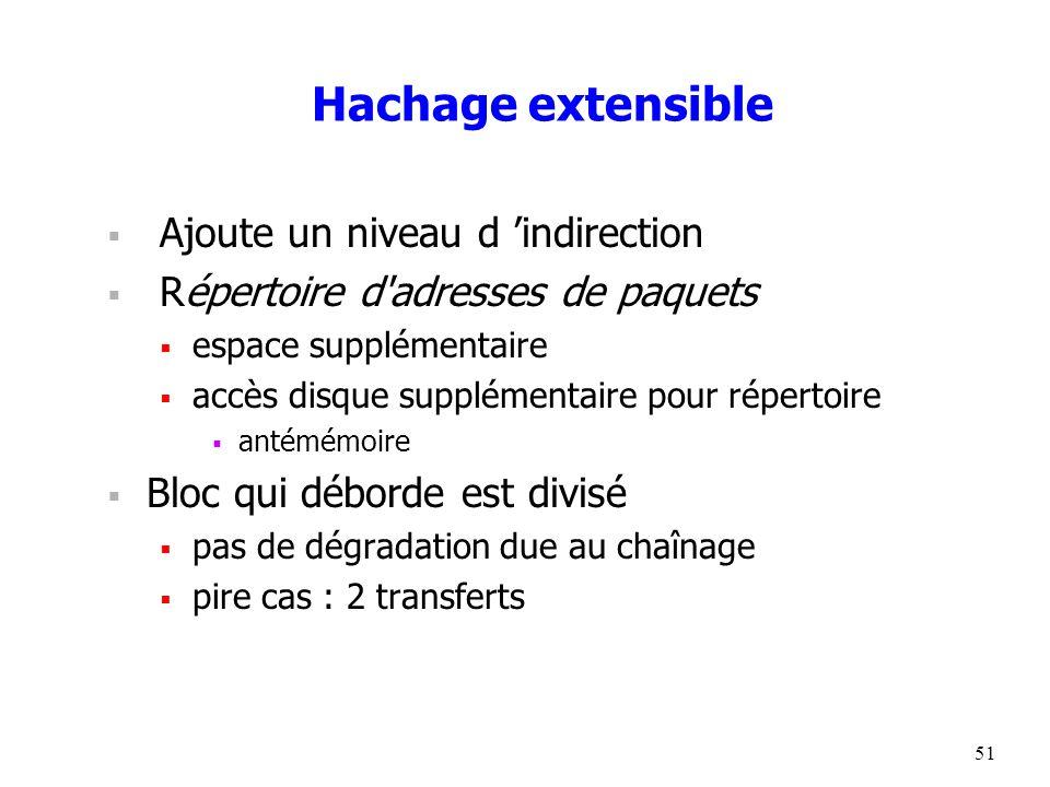 51 Hachage extensible  Ajoute un niveau d 'indirection  Répertoire d adresses de paquets  espace supplémentaire  accès disque supplémentaire pour répertoire  antémémoire  Bloc qui déborde est divisé  pas de dégradation due au chaînage  pire cas : 2 transferts