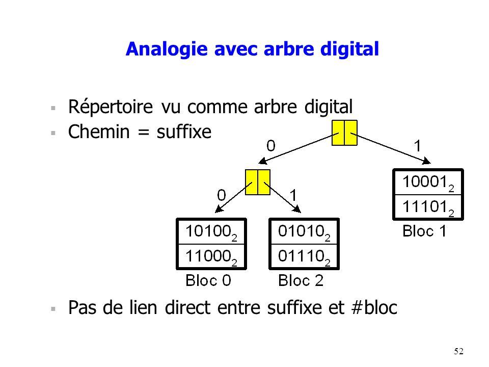 52 Analogie avec arbre digital  Répertoire vu comme arbre digital  Chemin = suffixe  Pas de lien direct entre suffixe et #bloc