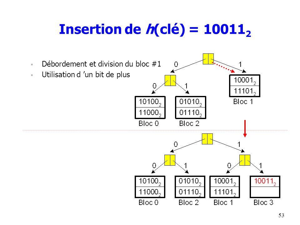 53 Insertion de h(clé) = 10011 2  Débordement et division du bloc #1  Utilisation d 'un bit de plus
