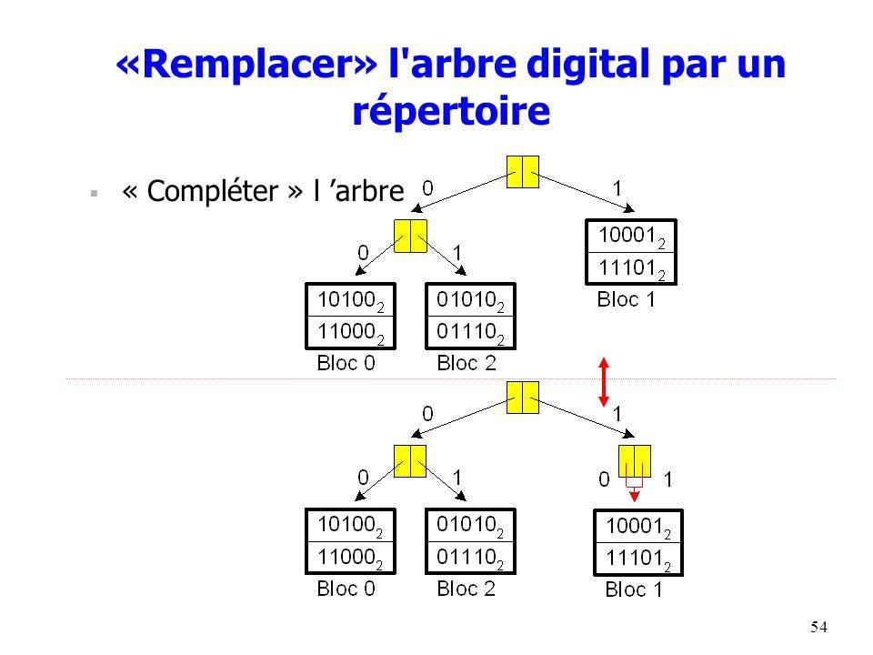 54 «Remplacer» l arbre digital par un répertoire  « Compléter » l 'arbre