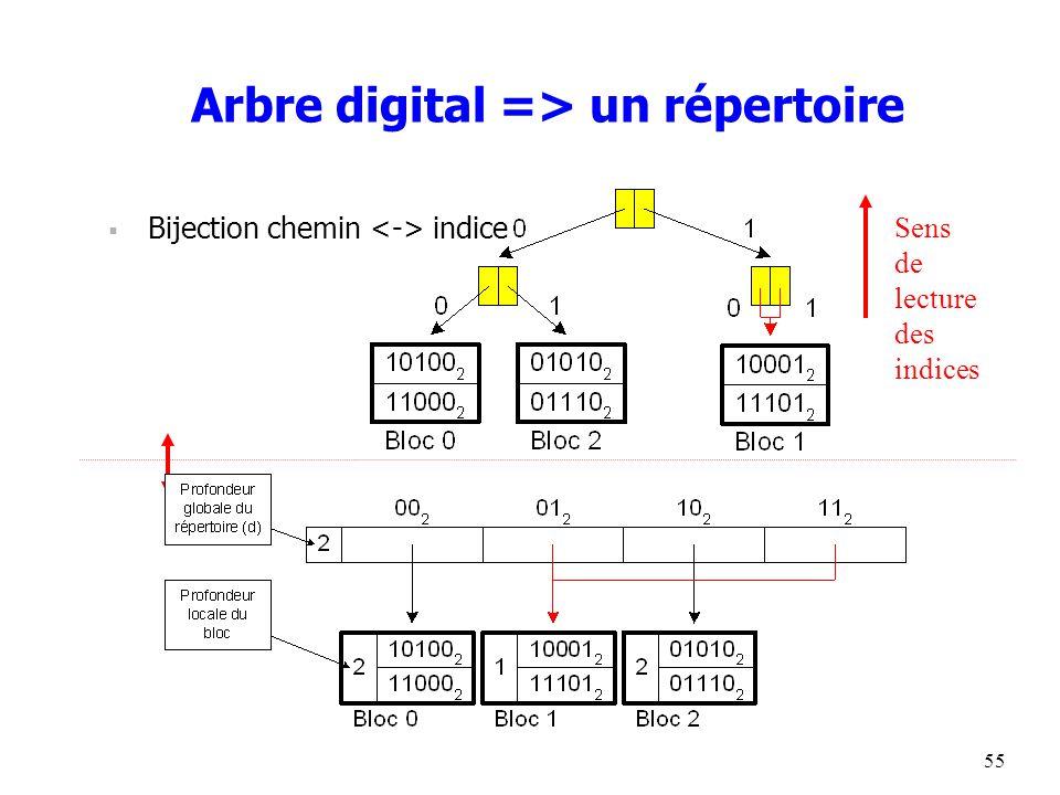 55 Arbre digital => un répertoire  Bijection chemin indice Sens de lecture des indices