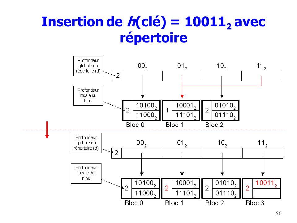 56 Insertion de h(clé) = 10011 2 avec répertoire