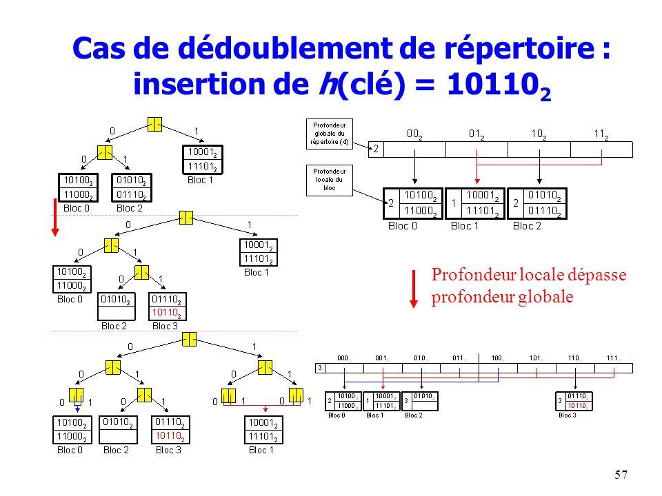 57 Cas de dédoublement de répertoire : insertion de h(clé) = 10110 2 Profondeur locale dépasse profondeur globale