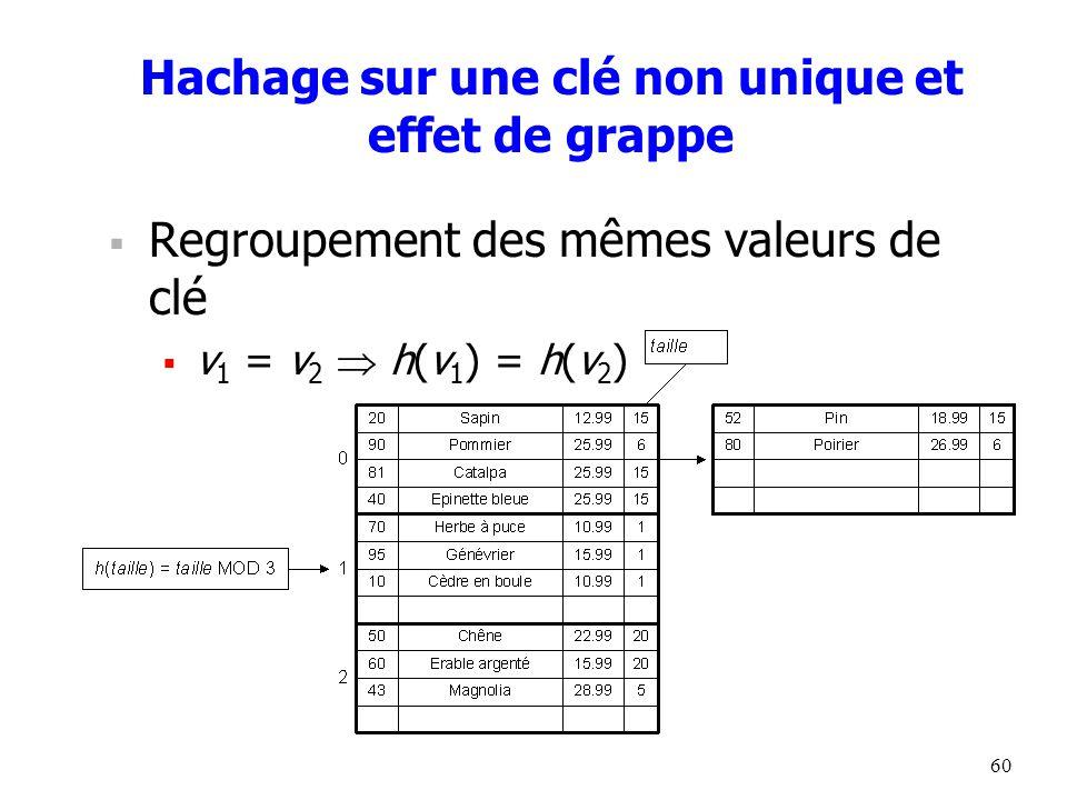 60 Hachage sur une clé non unique et effet de grappe  Regroupement des mêmes valeurs de clé  v 1 = v 2  h(v 1 ) = h(v 2 )