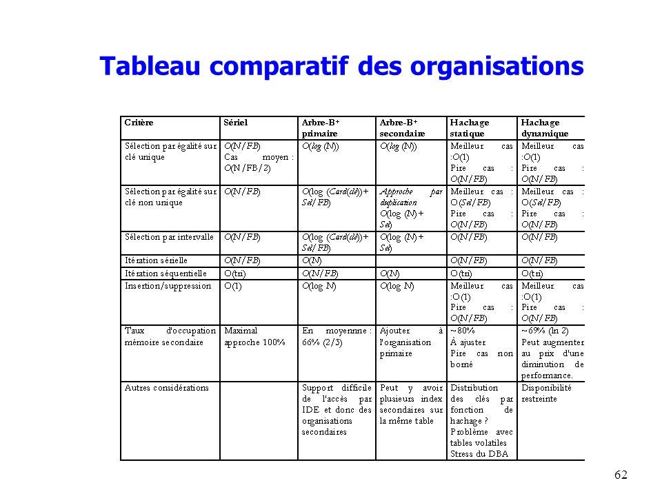 62 Tableau comparatif des organisations