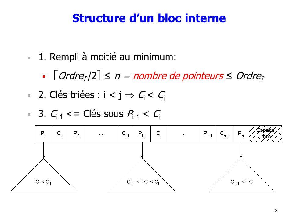 8 Structure d'un bloc interne  1.