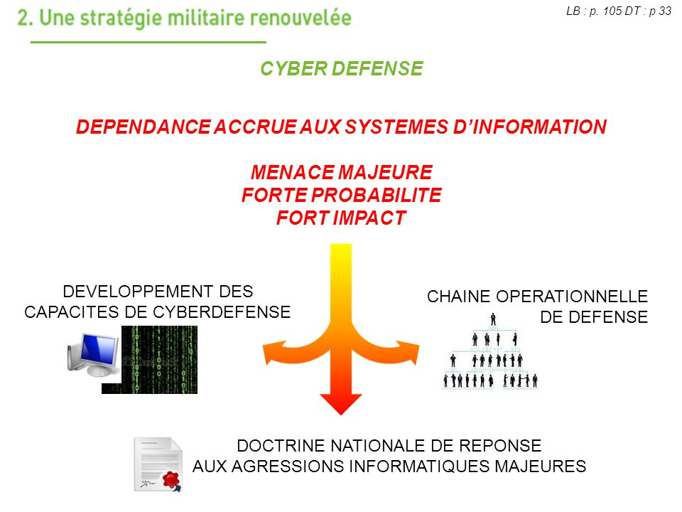 CYBER DEFENSE DEPENDANCE ACCRUE AUX SYSTEMES DINFORMATION MENACE MAJEURE FORTE PROBABILITE FORT IMPACT DOCTRINE NATIONALE DE REPONSE AUX AGRESSIONS IN