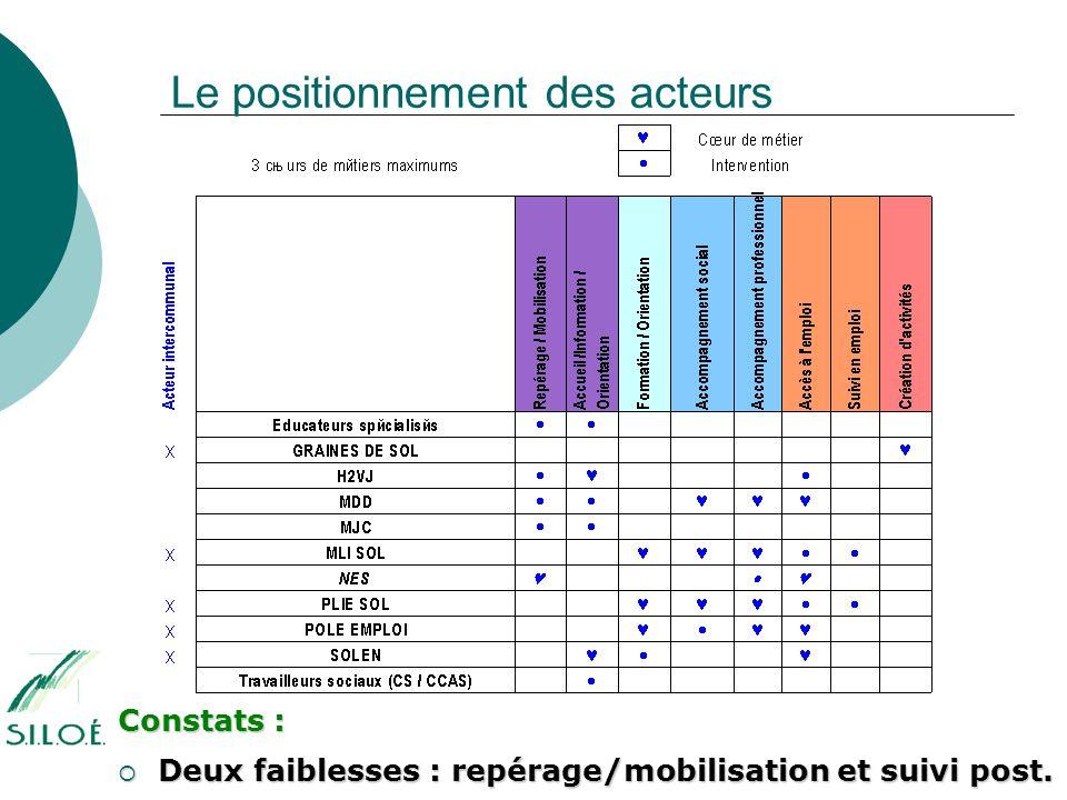Le positionnement des acteurs Constats :  Deux faiblesses : repérage/mobilisation et suivi post.