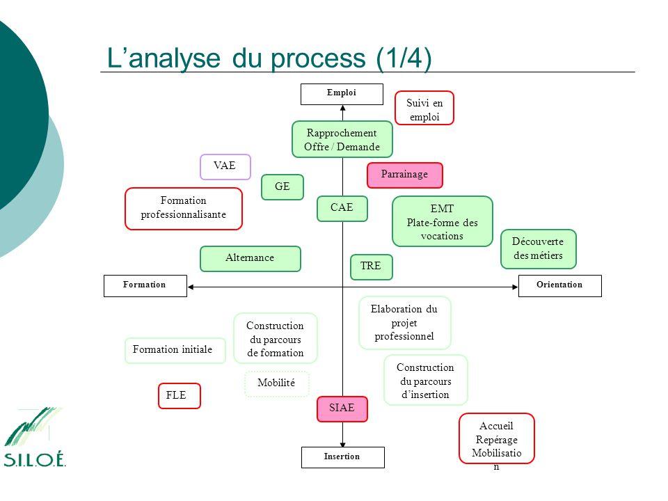 L'analyse du process (1/4) FLE Emploi Insertion FormationOrientation Formation initiale Formation professionnalisante Alternance VAE Rapprochement Off