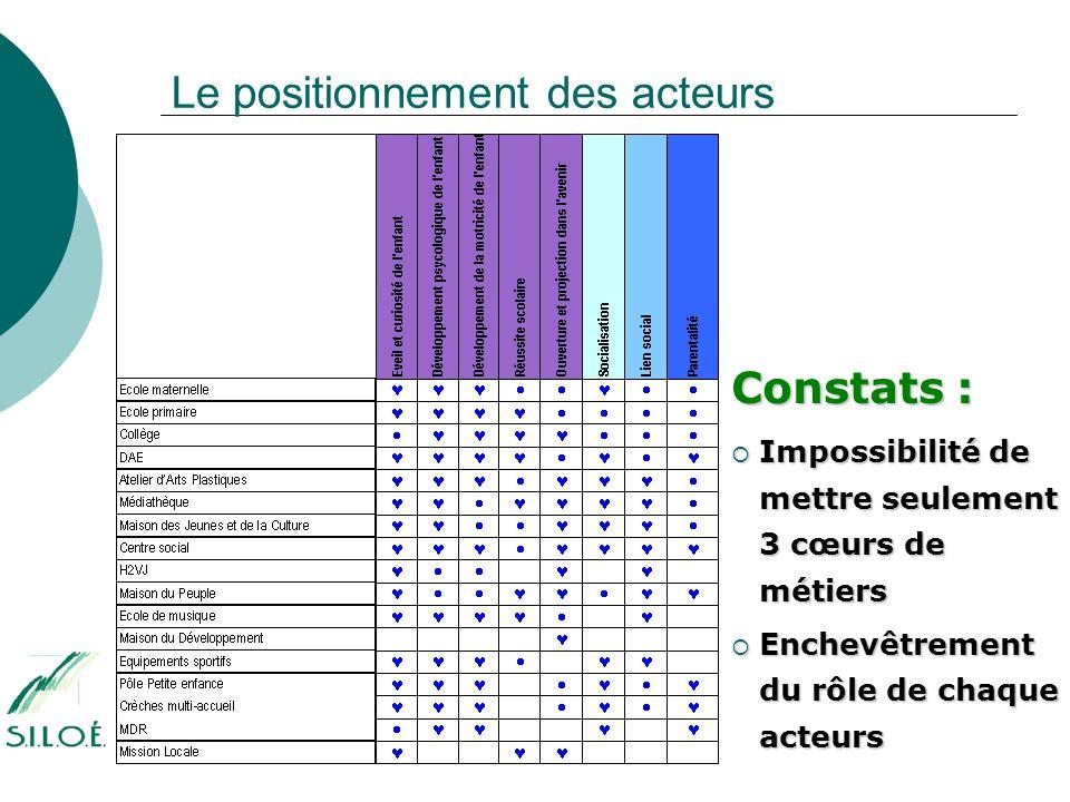 Le positionnement des acteurs Constats :  Impossibilité de mettre seulement 3 cœurs de métiers  Enchevêtrement du rôle de chaque acteurs