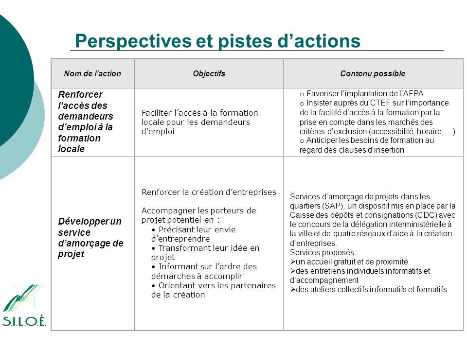 Perspectives et pistes d'actions Nom de l'actionObjectifsContenu possible Renforcer l'accès des demandeurs d'emploi à la formation locale Faciliter l'