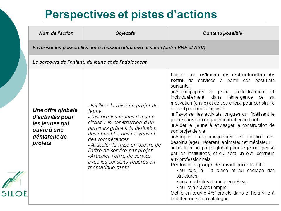 Perspectives et pistes d'actions Nom de l'actionObjectifsContenu possible Favoriser les passerelles entre réussite éducative et santé (entre PRE et AS