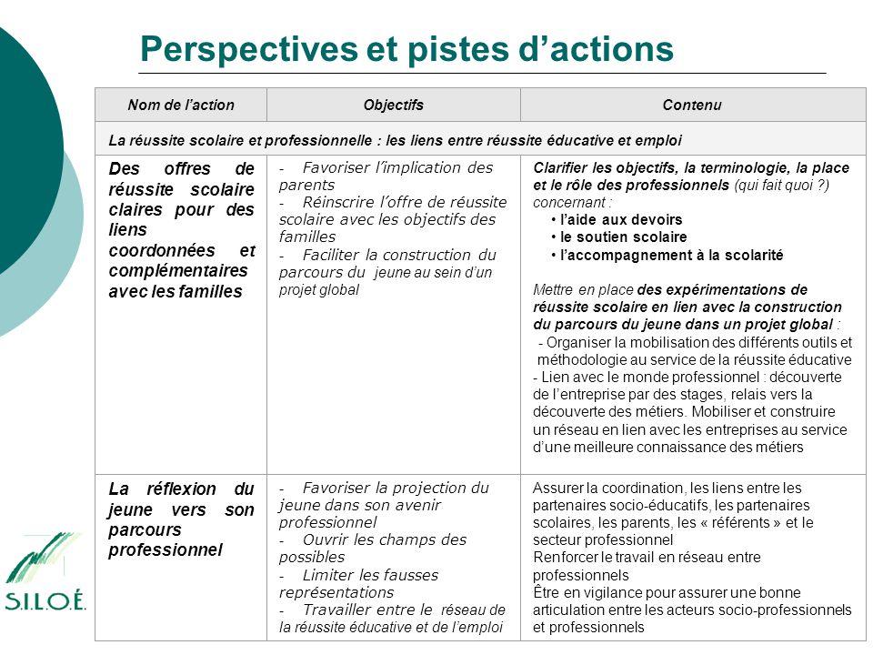 Perspectives et pistes d'actions Nom de l'actionObjectifsContenu La réussite scolaire et professionnelle : les liens entre réussite éducative et emplo