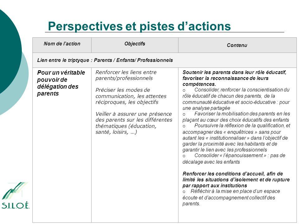 Perspectives et pistes d'actions Nom de l'actionObjectifs Contenu Lien entre le triptyque : Parents / Enfants/ Professionnels Pour un véritable pouvoi