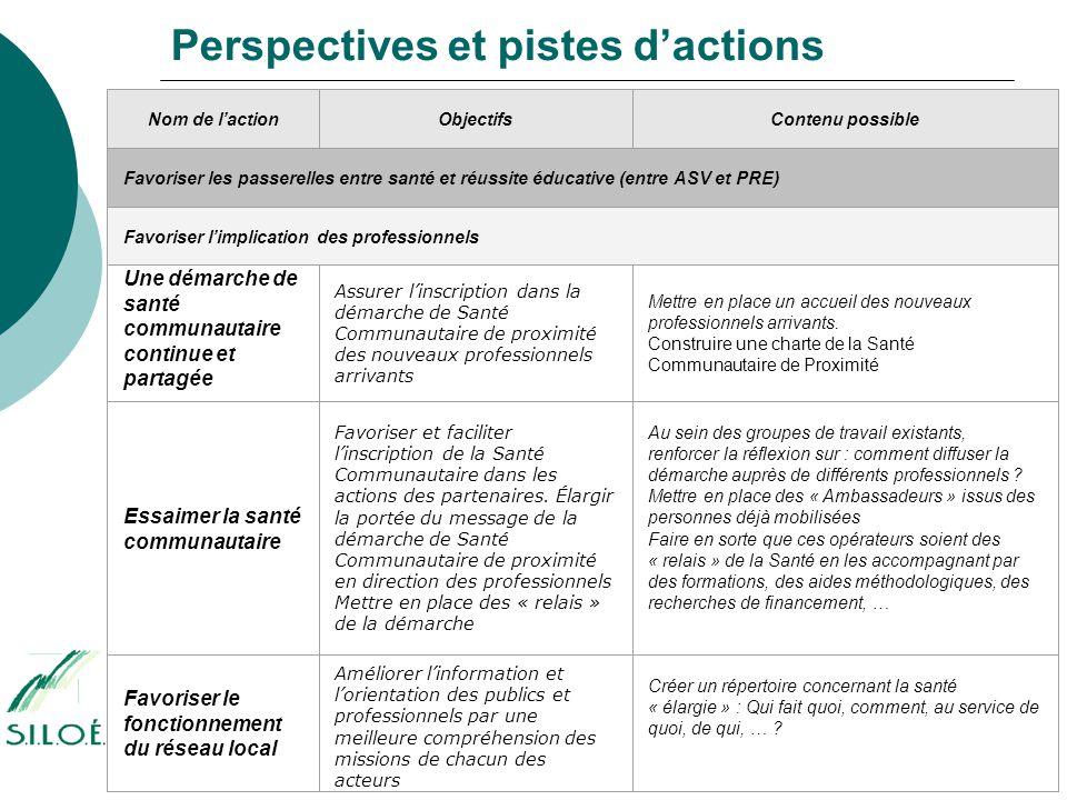 Perspectives et pistes d'actions Nom de l'actionObjectifsContenu possible Favoriser les passerelles entre santé et réussite éducative (entre ASV et PR