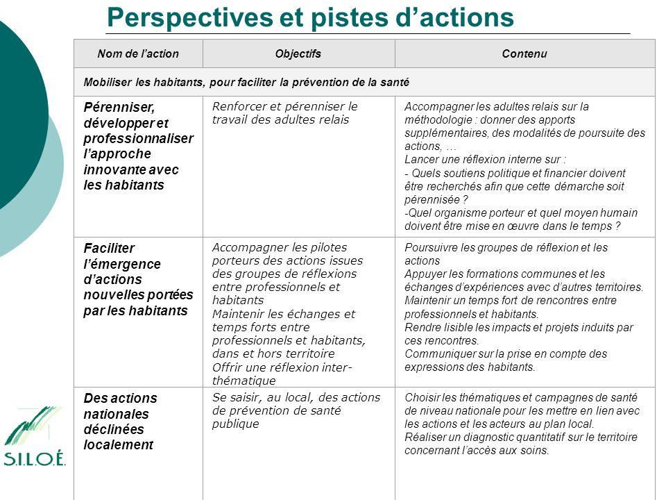 Perspectives et pistes d'actions Nom de l'actionObjectifsContenu Mobiliser les habitants, pour faciliter la prévention de la santé Pérenniser, dévelop