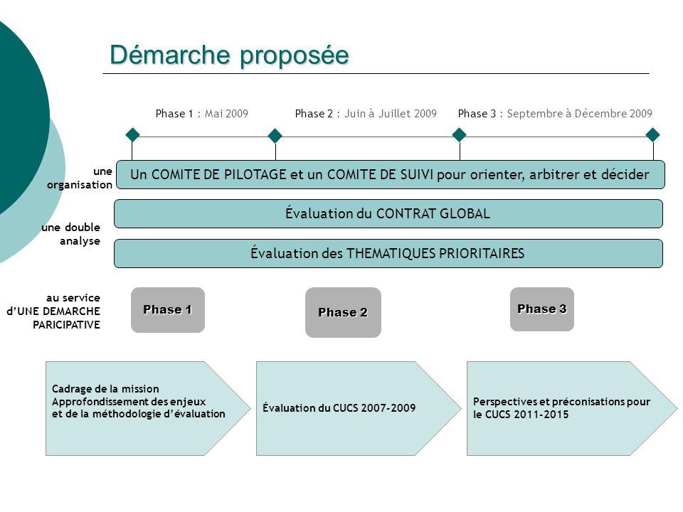 Démarche proposée Perspectives et préconisations pour le CUCS 2011-2015 Phase 3 Évaluation du CUCS 2007-2009 Phase 2 Cadrage de la mission Approfondis