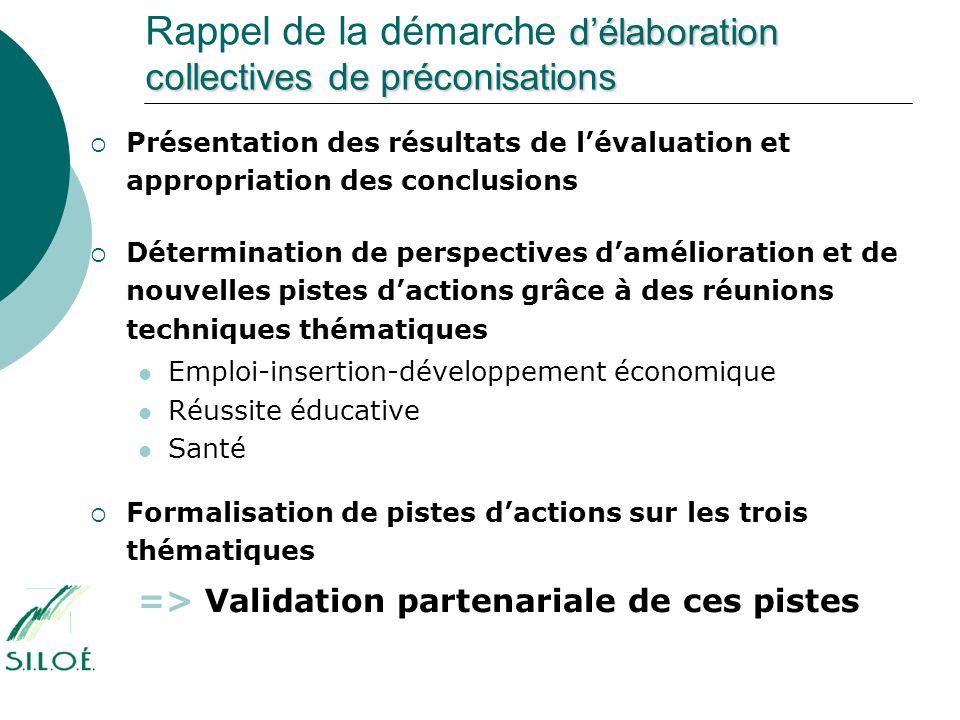 d'élaboration collectives de préconisations Rappel de la démarche d'élaboration collectives de préconisations   Présentation des résultats de l'éval