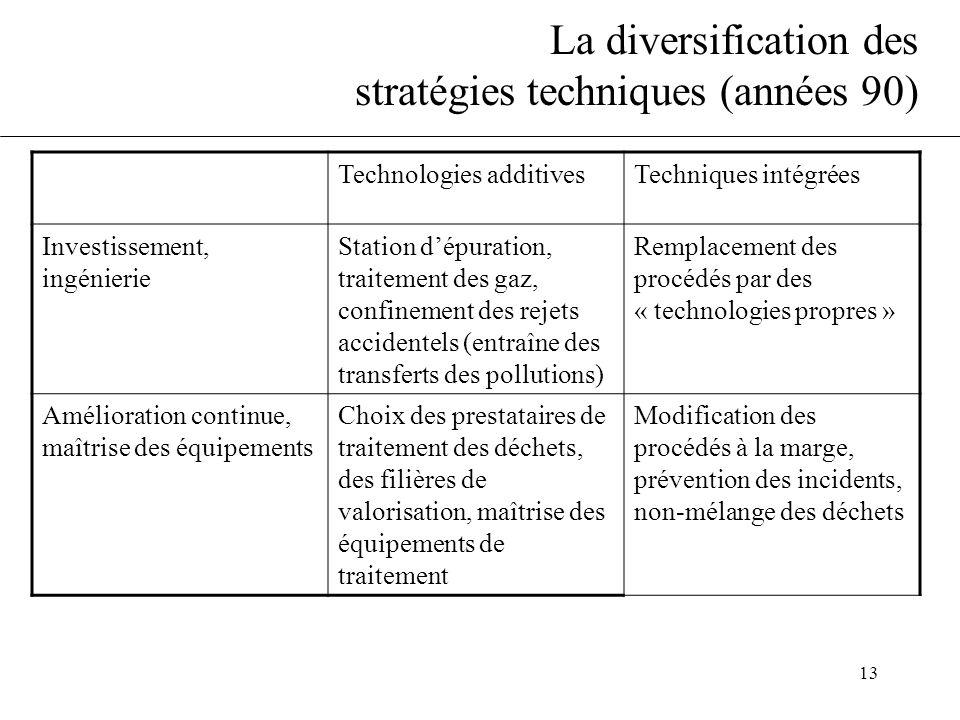 13 La diversification des stratégies techniques (années 90) Technologies additivesTechniques intégrées Investissement, ingénierie Station d'épuration,