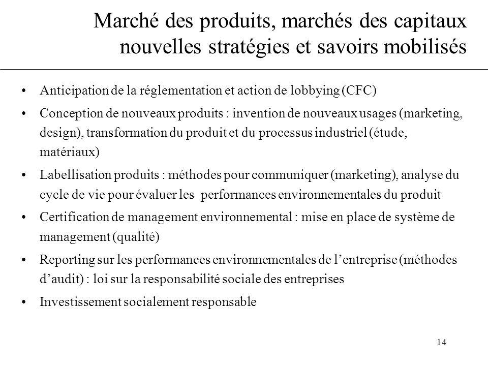 14 Marché des produits, marchés des capitaux nouvelles stratégies et savoirs mobilisés •Anticipation de la réglementation et action de lobbying (CFC)