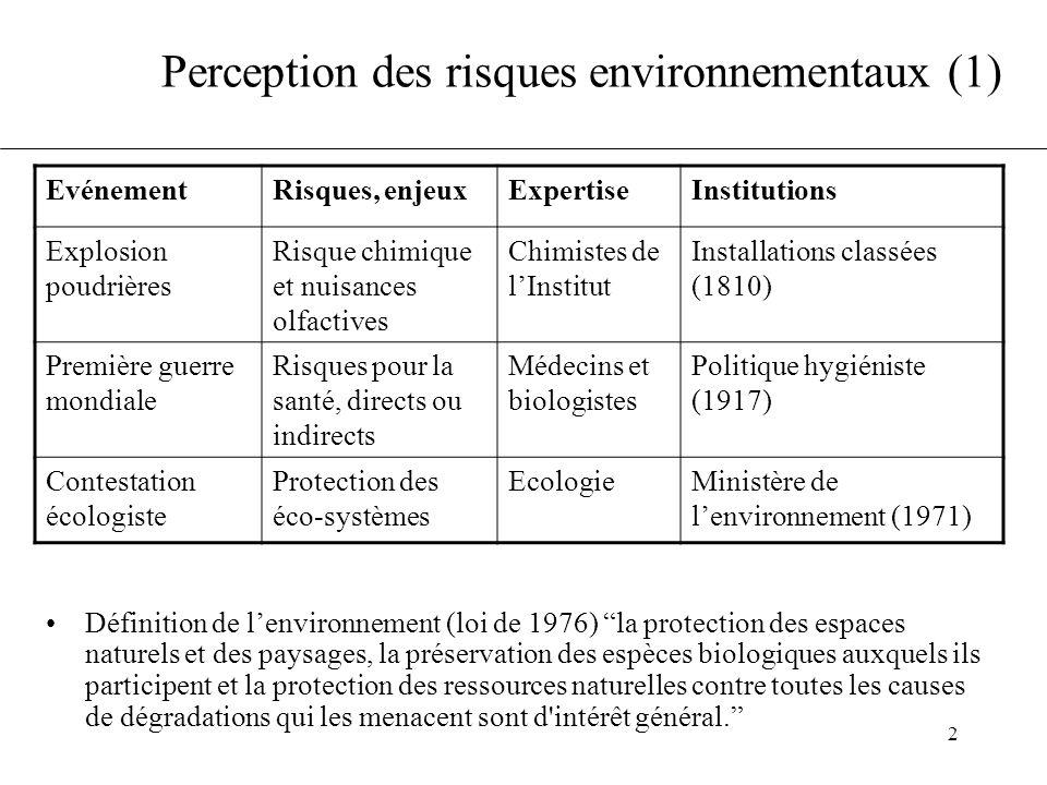 """2 Perception des risques environnementaux (1) •Définition de l'environnement (loi de 1976) """"la protection des espaces naturels et des paysages, la pré"""